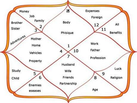 Full birth chart Reading
