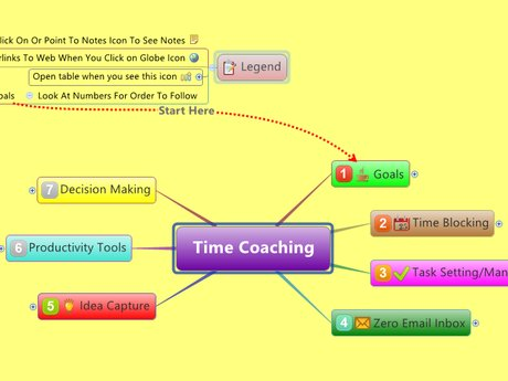 1 Hour of Mind Map Training
