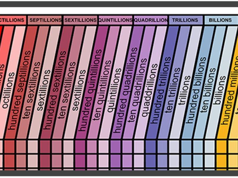 Large Place Value Mathematics Chart - Joseph Boy - Simbi