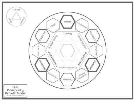 Growth Model for Hub Community