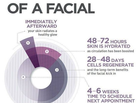 15 Minute Facial