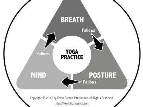 Correct Yoga Posture Over Skype