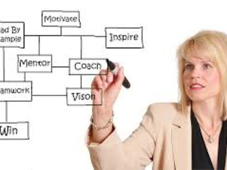 Effective Employee Coaching