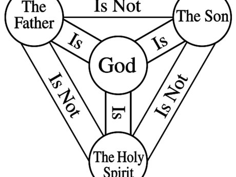 Answer Questions about the Trinity