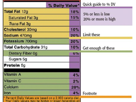 Nutritional Analysis of any Recipe