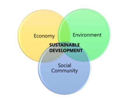 Sustainable Development Expertise
