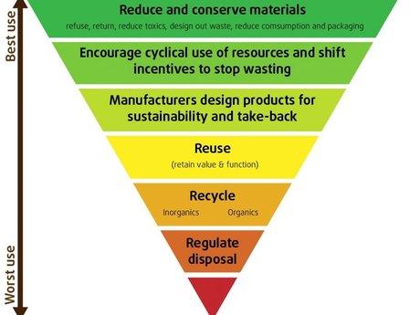 Zero waste help
