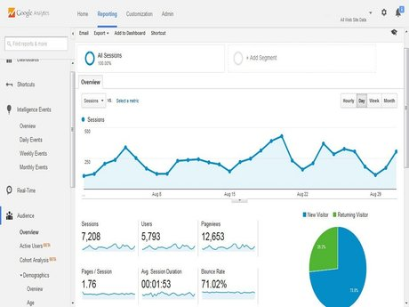 I Will Set Up Google Analytics