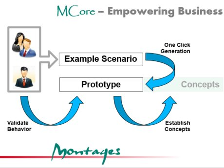 Model your business innovation