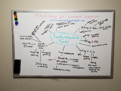 Mind Map for Article/Post Writing!