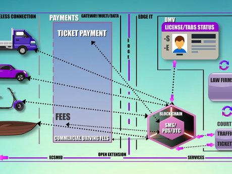 Blockchain and DLT