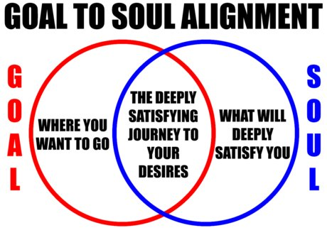 Goal to Soul Alignment