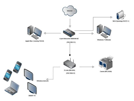 Install or Repair a SOHO Network