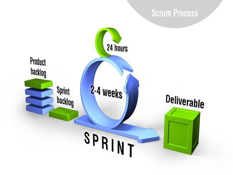 1 hour Agile/Scrum consultation