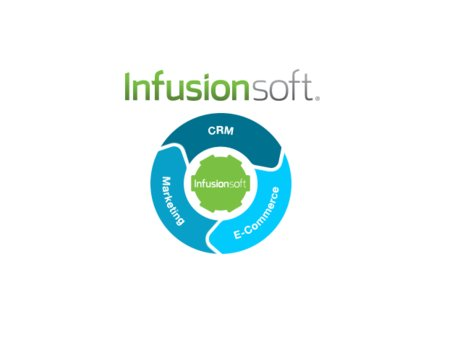 Infusionsoft Best Practices