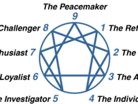 Learn About You (via the enneagram)