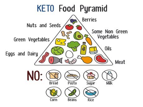 Ketogenic Diet Advice/Consultation