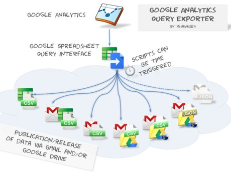 Analytics, google sheets, javascrip
