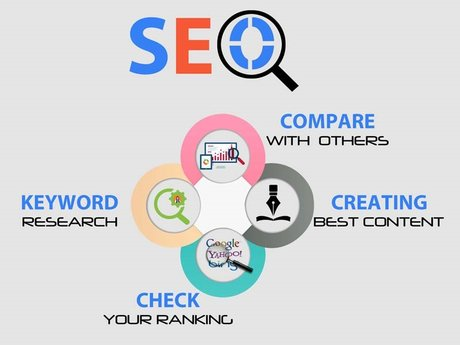 Website Review or SEO Audit Report