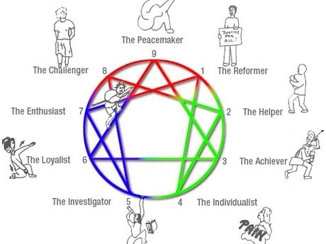 Enneagram Type Analysis