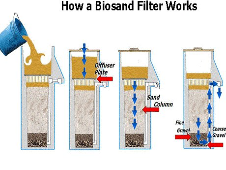 Building Biosand Water Filters