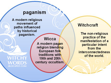 Basic Wiccan Studies
