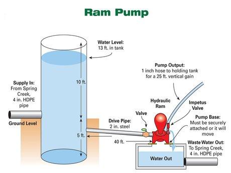 Ram pump setup