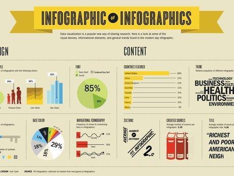 Info-graphics & Presentations