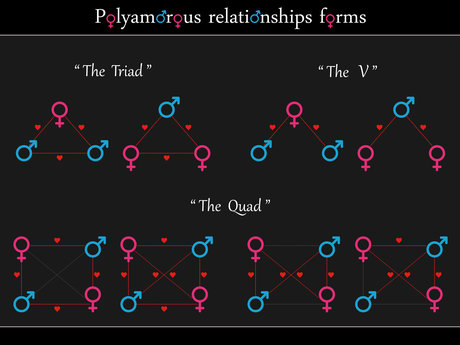 Ask a Polyamory Question