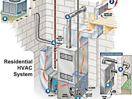 Virtual HVAC Diagnostic